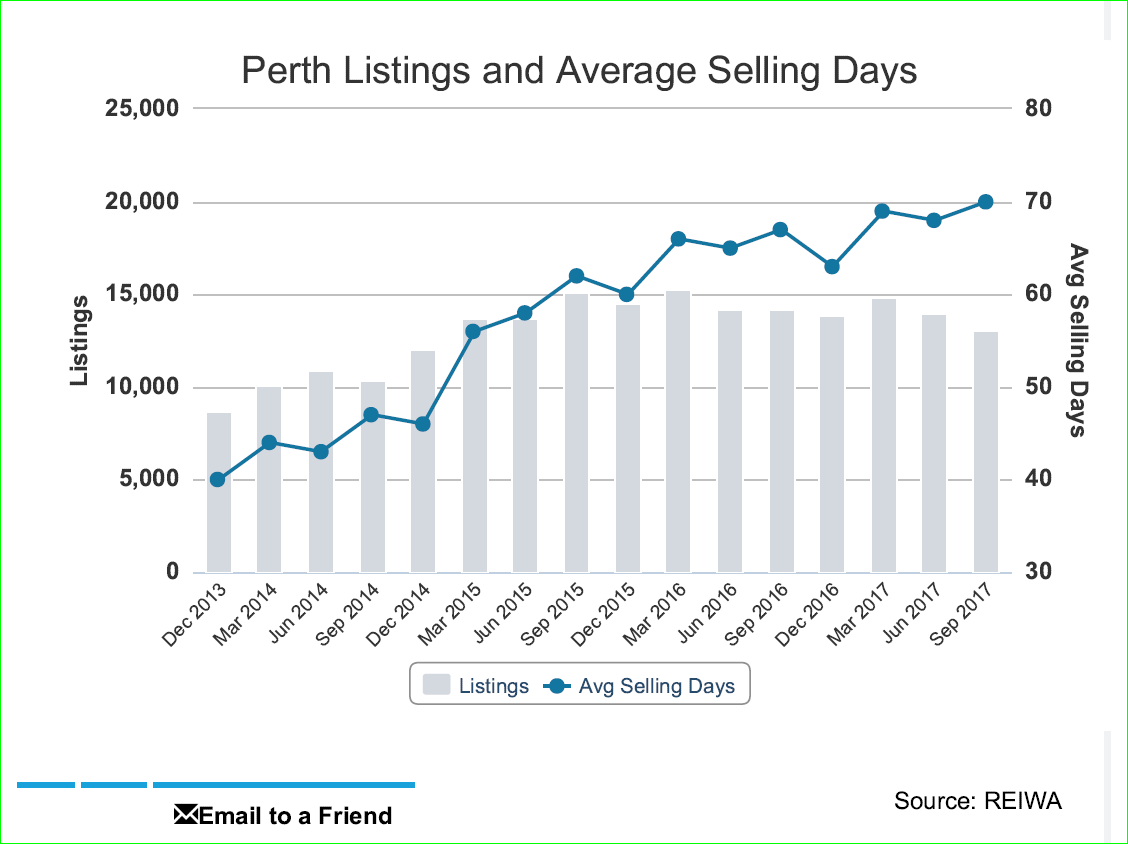 Has The Perth Property Market Reached The Bottom Of The